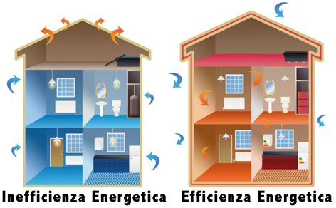 lops-articoli-risparmio-energetico